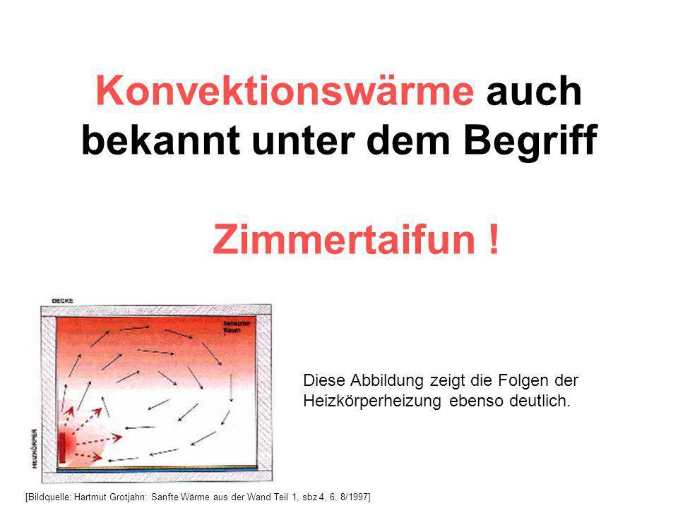 Konvektionswärme auch bekannt unter dem Begriff Zimmertaifun !