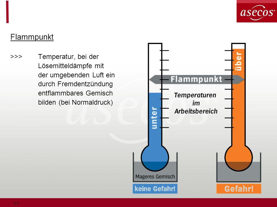 Flammpunkt >>> Temperatur, bei der Lösemitteldämpfe mit