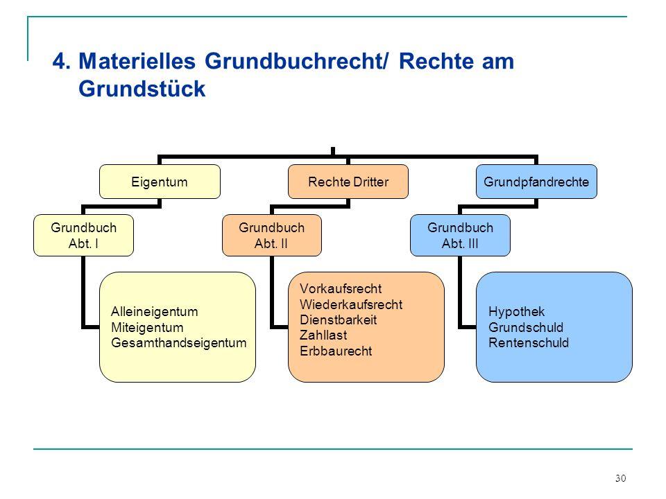 4. Materielles Grundbuchrecht/ Rechte am Grundstück