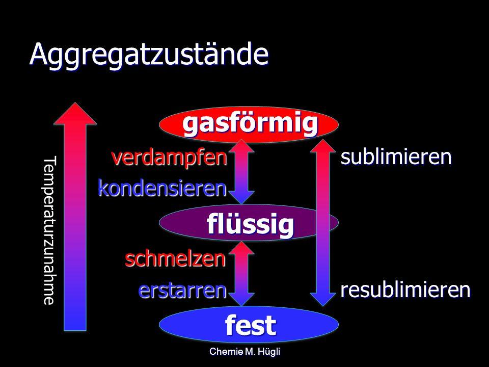 Aggregatzustände gasförmig flüssig fest verdampfen sublimieren
