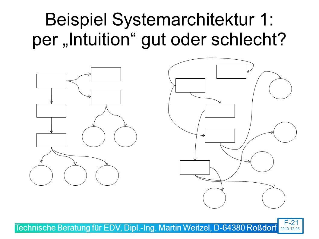 """Beispiel Systemarchitektur 1: per """"Intuition gut oder schlecht"""