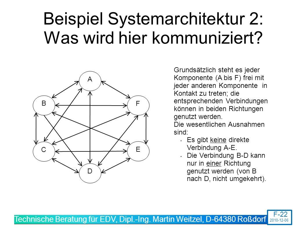 Beispiel Systemarchitektur 2: Was wird hier kommuniziert