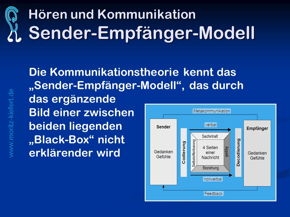 Hören und Kommunikation Sender-Empfänger-Modell