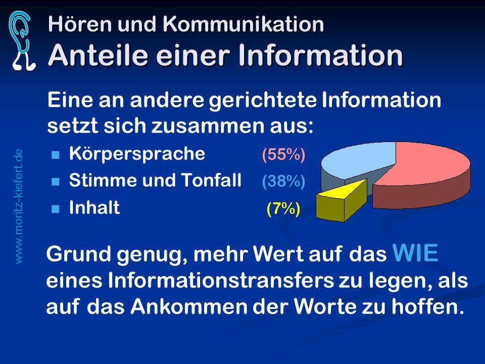 Hören und Kommunikation Anteile einer Information