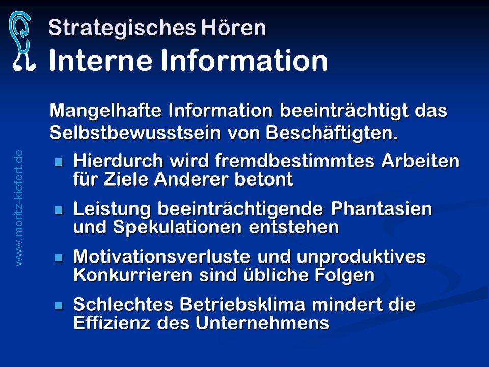 Strategisches Hören Interne Information