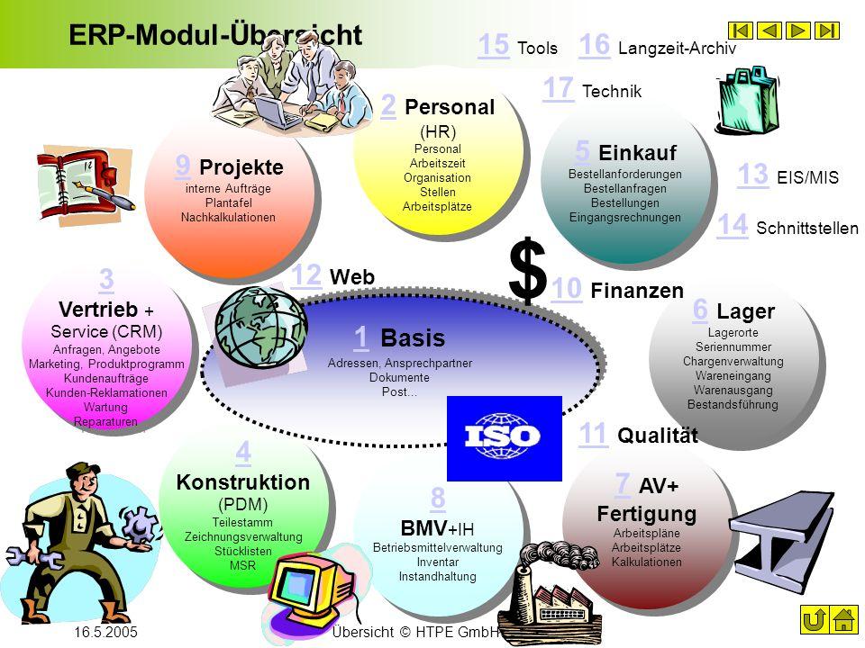 $10 Finanzen ERP-Modul-Übersicht 15 Tools 16 Langzeit-Archiv