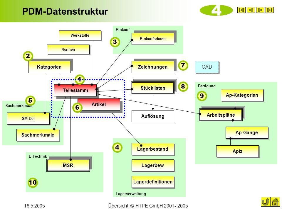 4 PDM-Datenstruktur 3 2 7 1 8 9 5 6 4 10 Kategorien Zeichnungen CAD