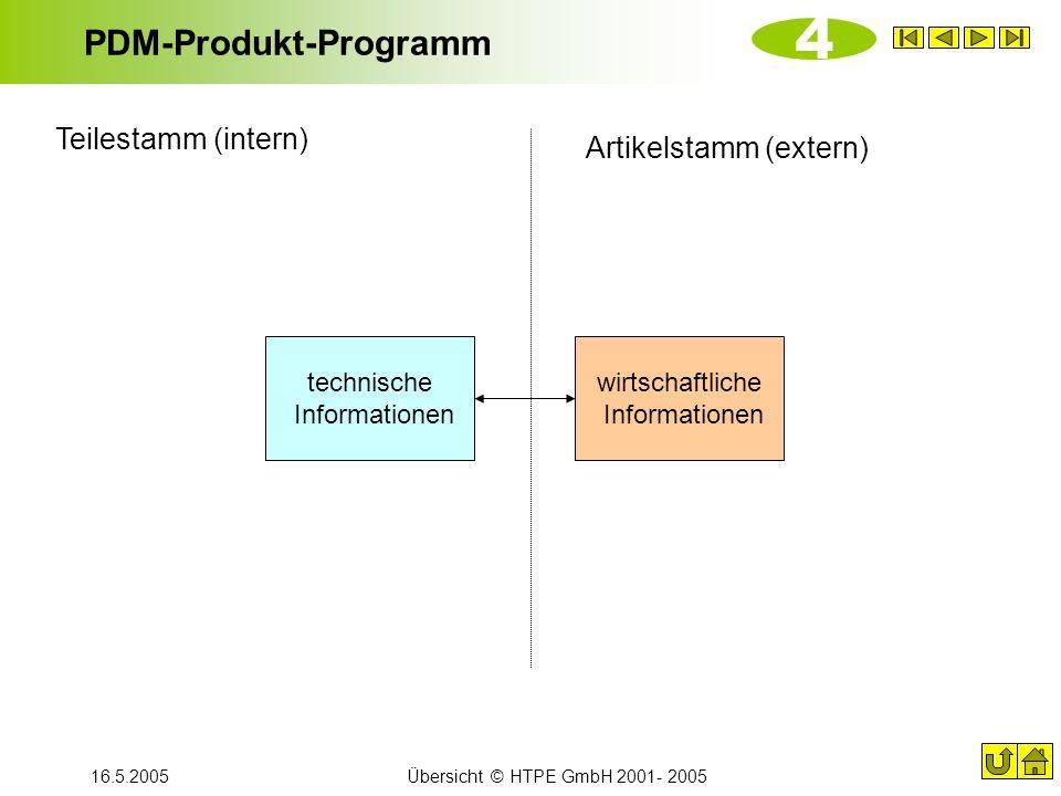 PDM-Produkt-Programm
