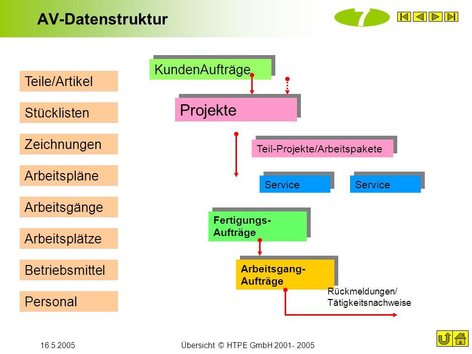 7 AV-Datenstruktur Projekte KundenAufträge Teile/Artikel Stücklisten