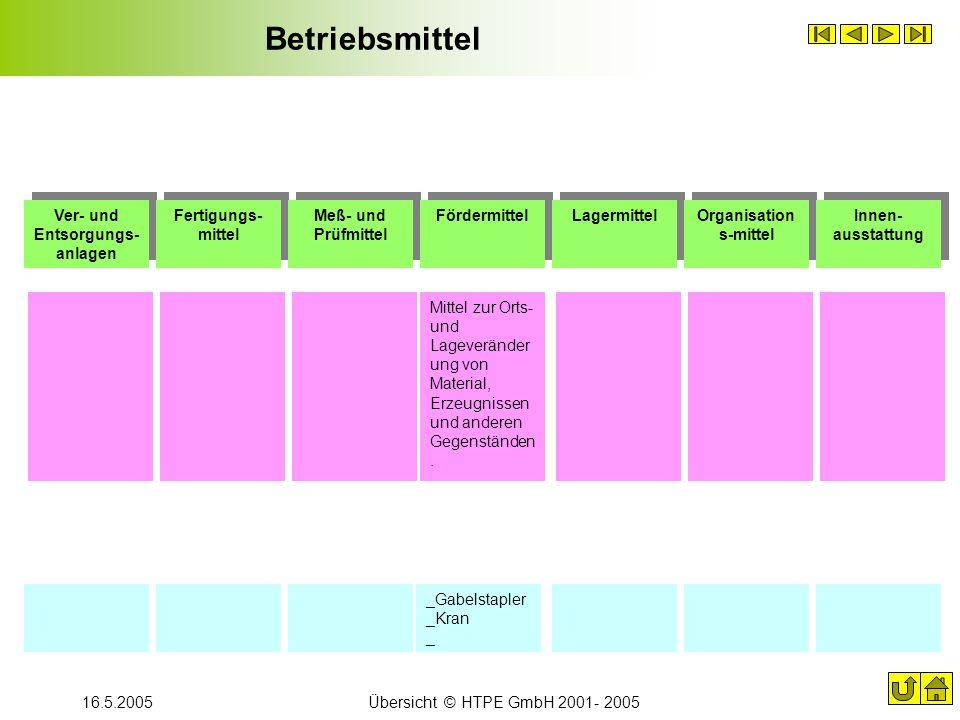Ver- und Entsorgungs-anlagen Organisations-mittel