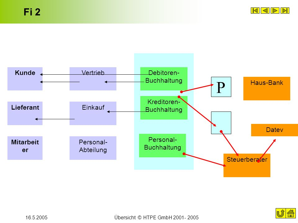 P Fi 2 Kunde Vertrieb Debitoren-Buchhaltung Haus-Bank