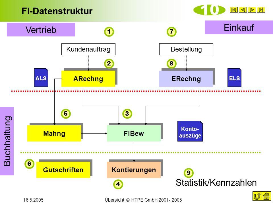 10 FI-Datenstruktur Einkauf Vertrieb Buchhaltung Statistik/Kennzahlen