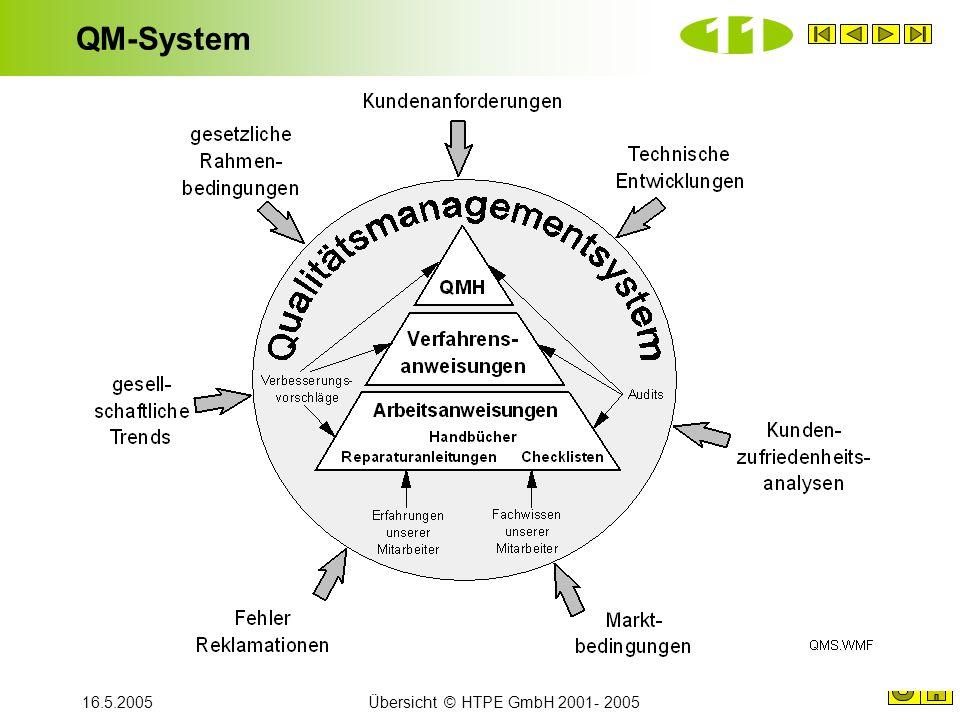 QM-System 11 16.5.2005 Übersicht © HTPE GmbH 2001- 2005