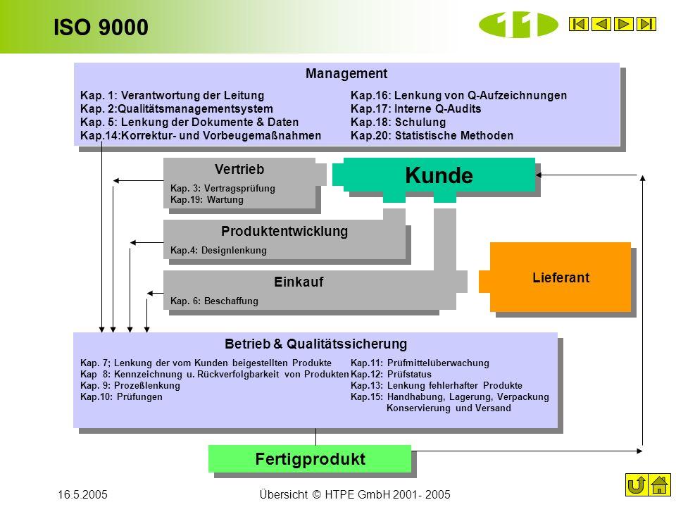 Betrieb & Qualitätssicherung