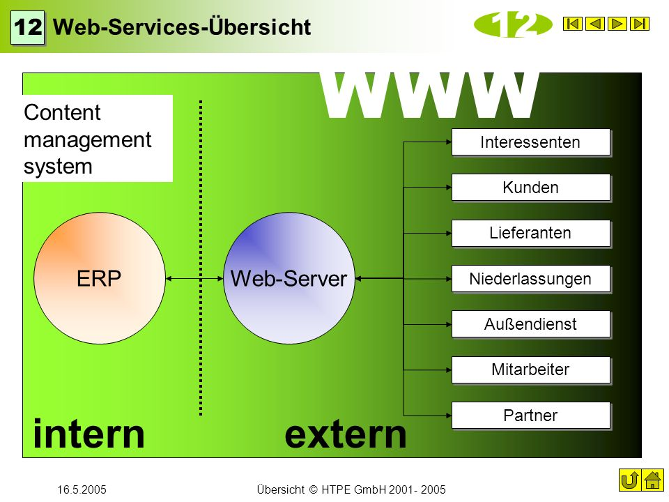 Web-Services-Übersicht