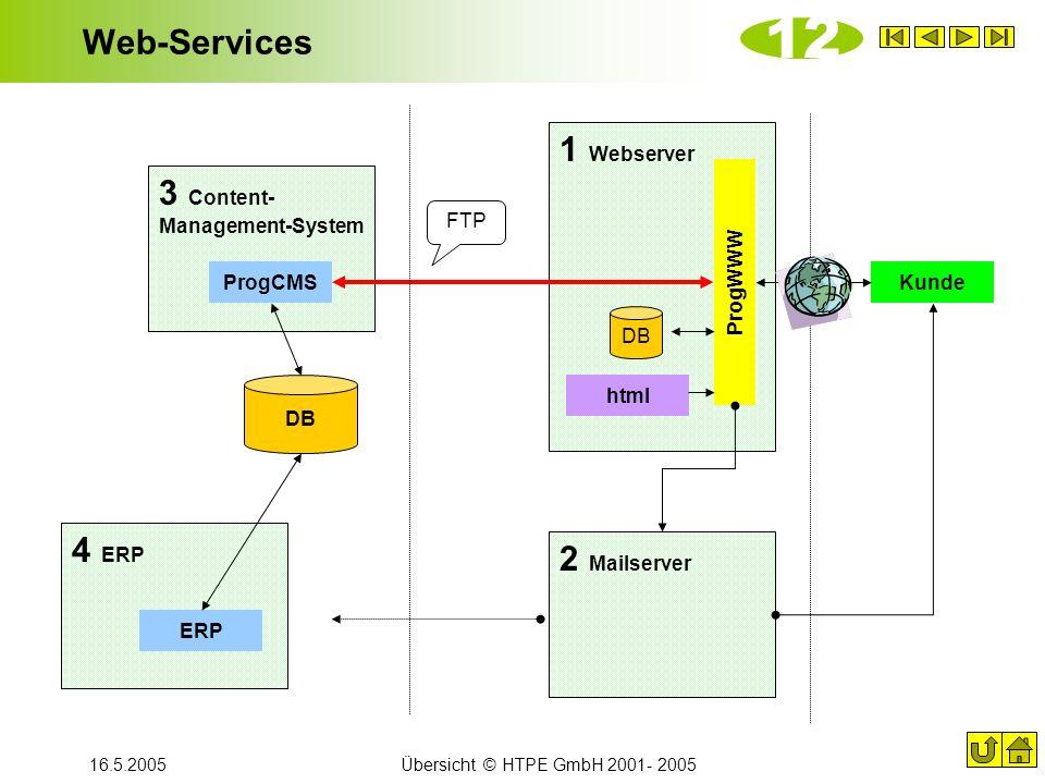 12 Web-Services 1 Webserver 3 Content- Management-System 4 ERP