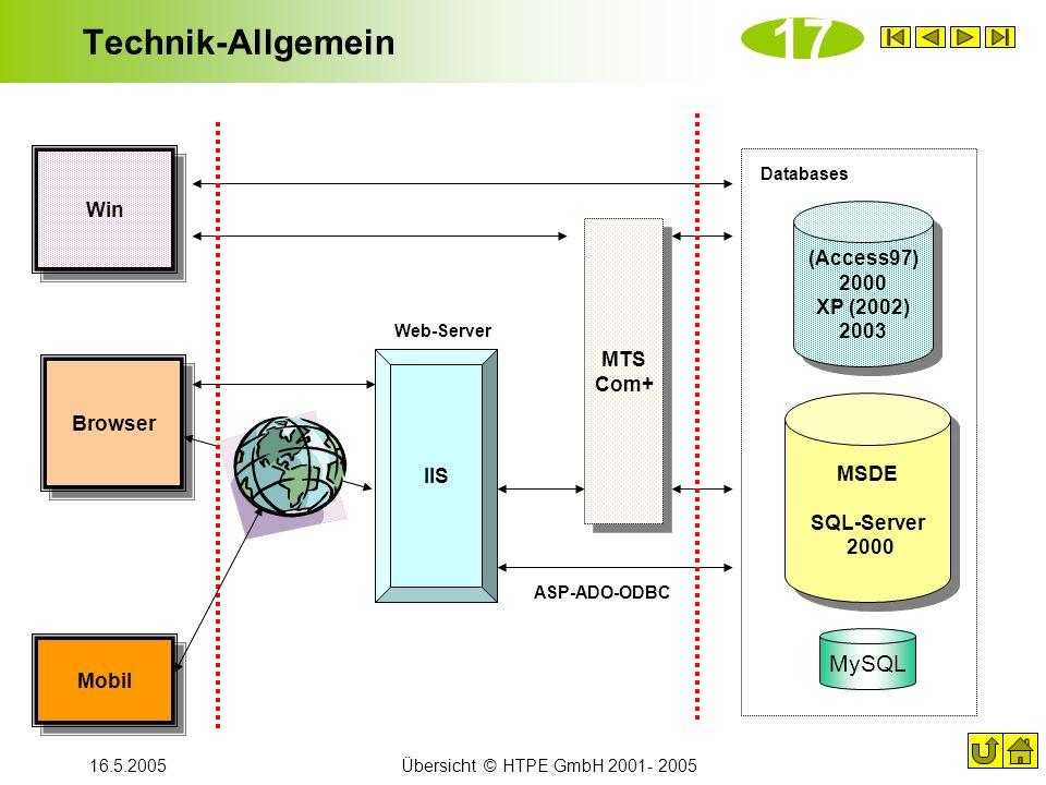 17 Technik-Allgemein MySQL Win (Access97) 2000 XP (2002) 2003 MTS Com+