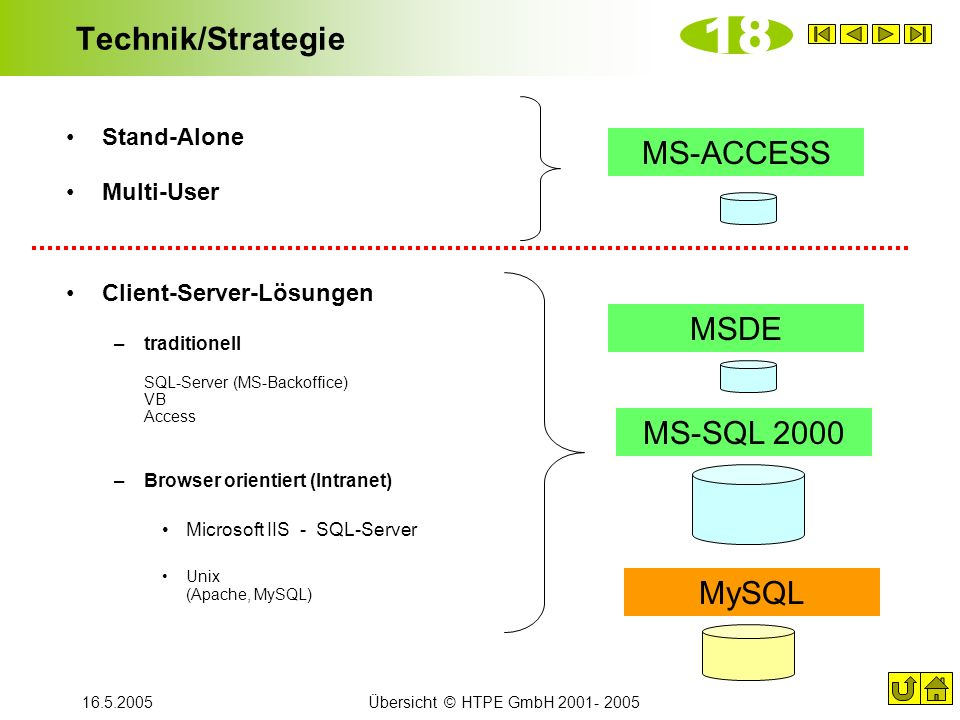 18 Technik/Strategie MS-ACCESS MSDE MS-SQL 2000 MySQL Stand-Alone