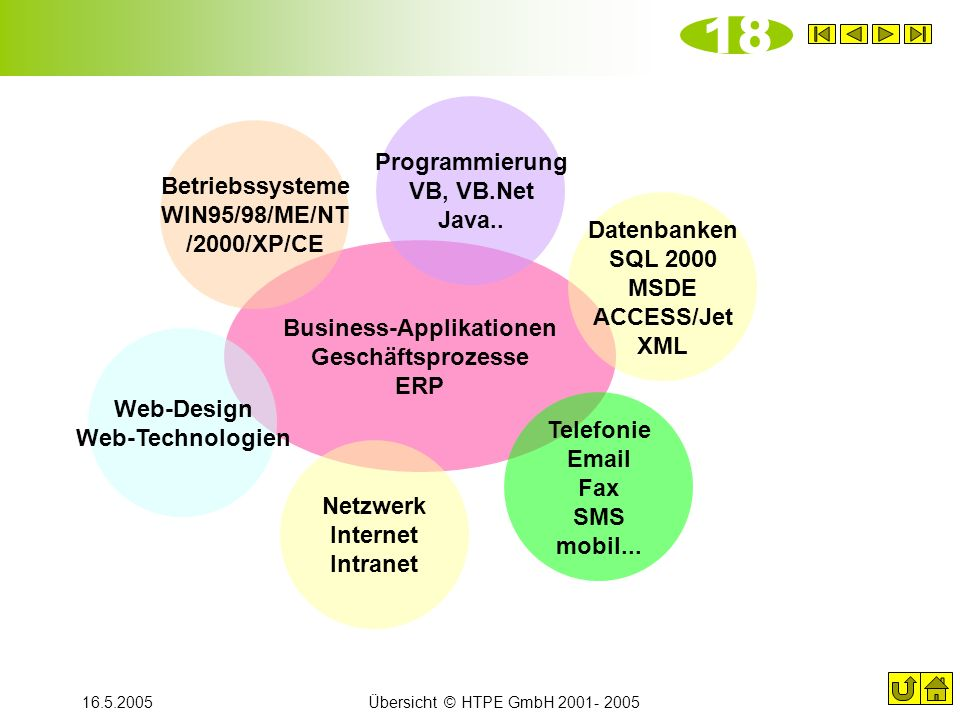 18 Programmierung VB, VB.Net Java..