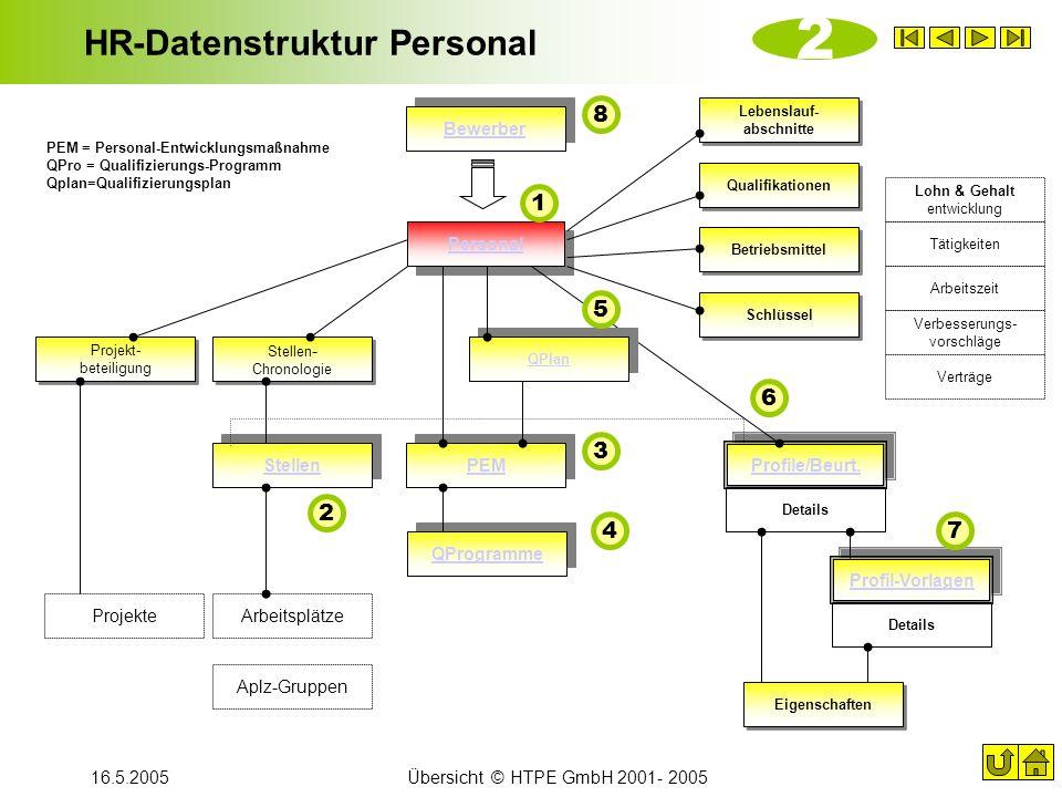 HR-Datenstruktur Personal