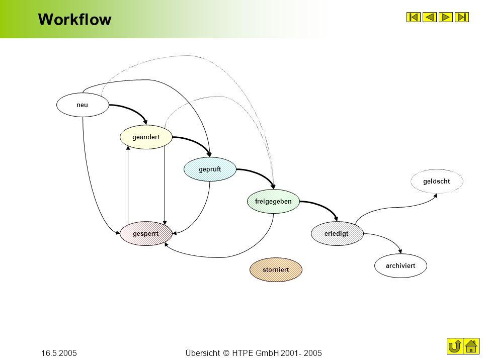 Workflow 16.5.2005 Übersicht © HTPE GmbH 2001- 2005 neu geändert