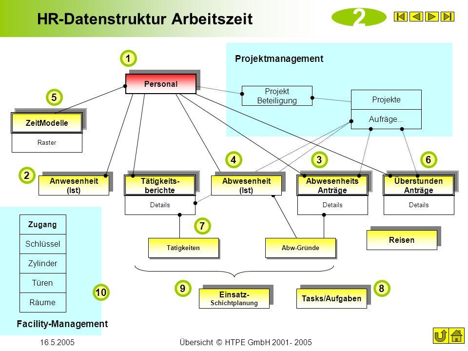 HR-Datenstruktur Arbeitszeit