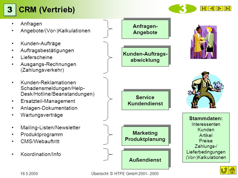 Kunden-Auftrags- abwicklung Marketing Produktplanung