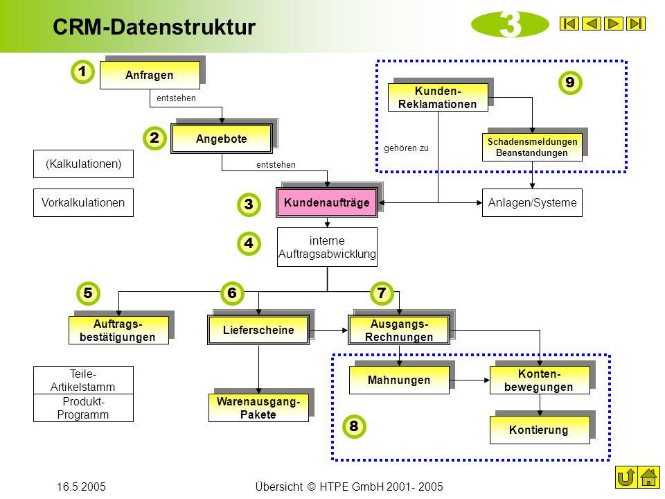 3 CRM-Datenstruktur 1 9 2 3 4 5 6 7 8 Anfragen Kunden- Reklamationen