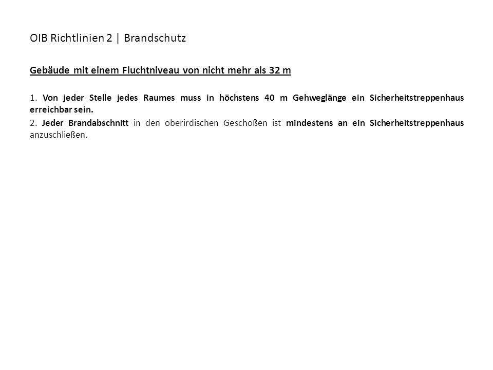 OIB Richtlinien 2 | Brandschutz