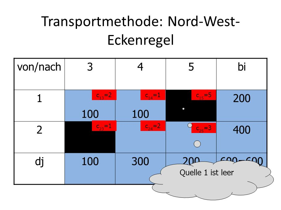 Transportmethode: Nord-West-Eckenregel