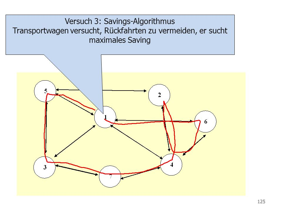 Versuch 3: Savings-Algorithmus