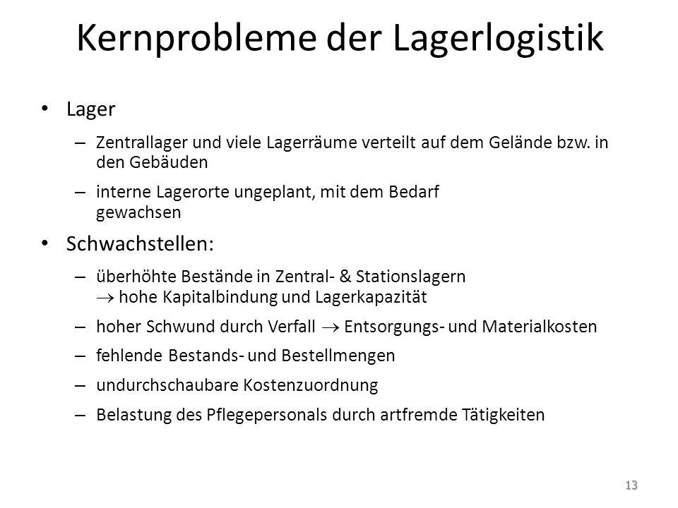 Kernprobleme der Lagerlogistik