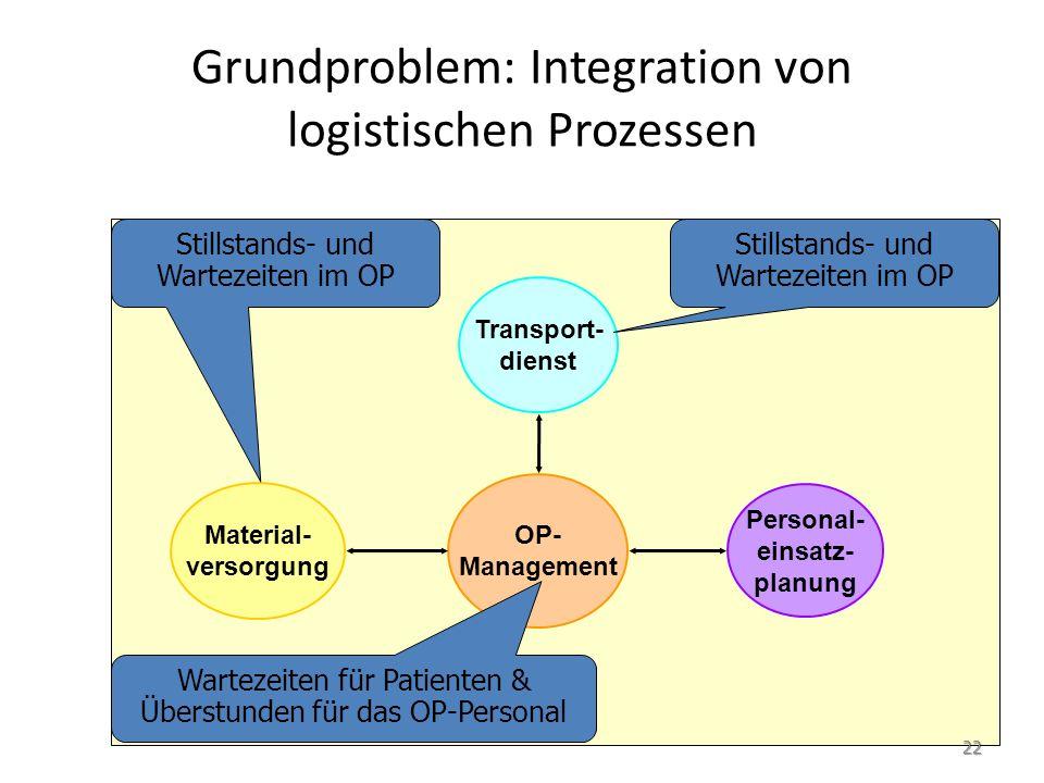 Grundproblem: Integration von logistischen Prozessen