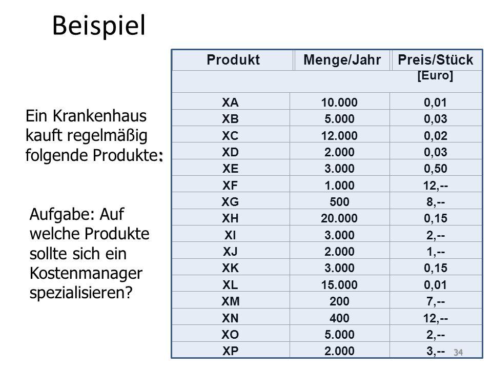 Beispiel Ein Krankenhaus kauft regelmäßig folgende Produkte: