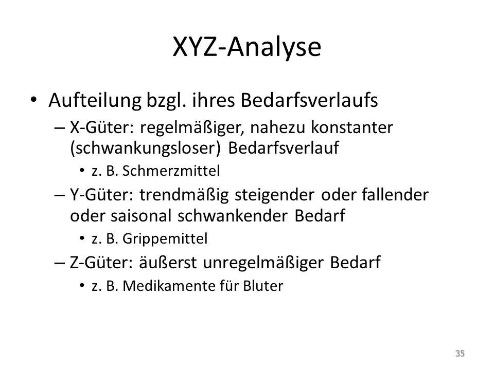 XYZ-Analyse Aufteilung bzgl. ihres Bedarfsverlaufs