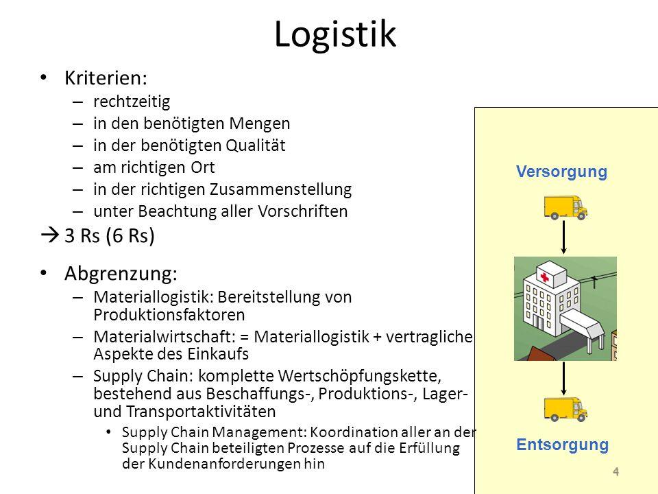 Logistik Kriterien: 3 Rs (6 Rs) Abgrenzung: rechtzeitig