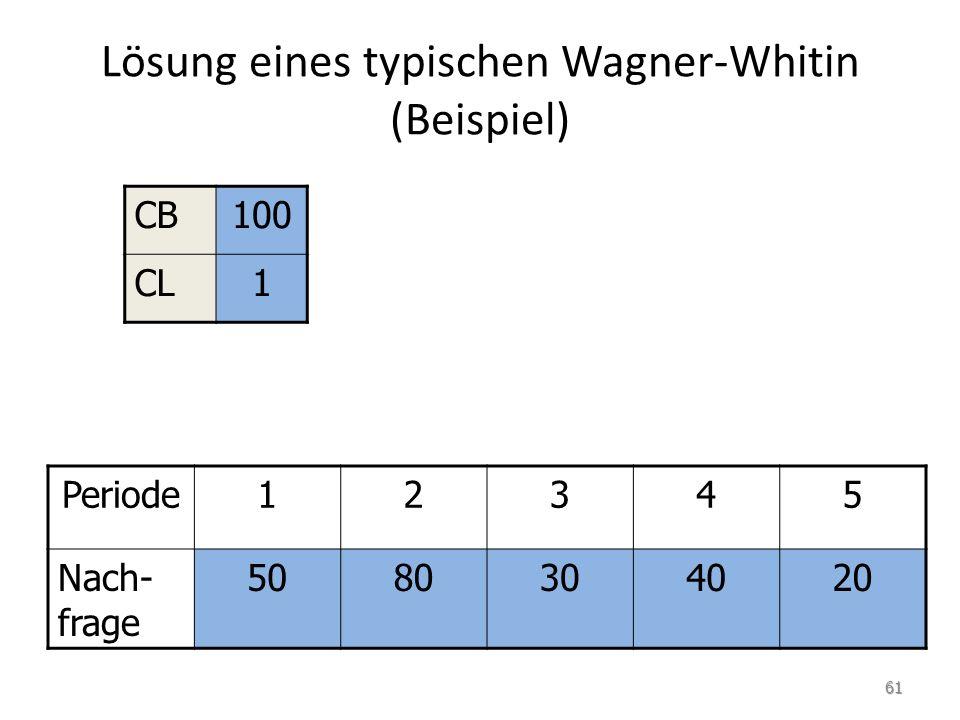 Lösung eines typischen Wagner-Whitin (Beispiel)
