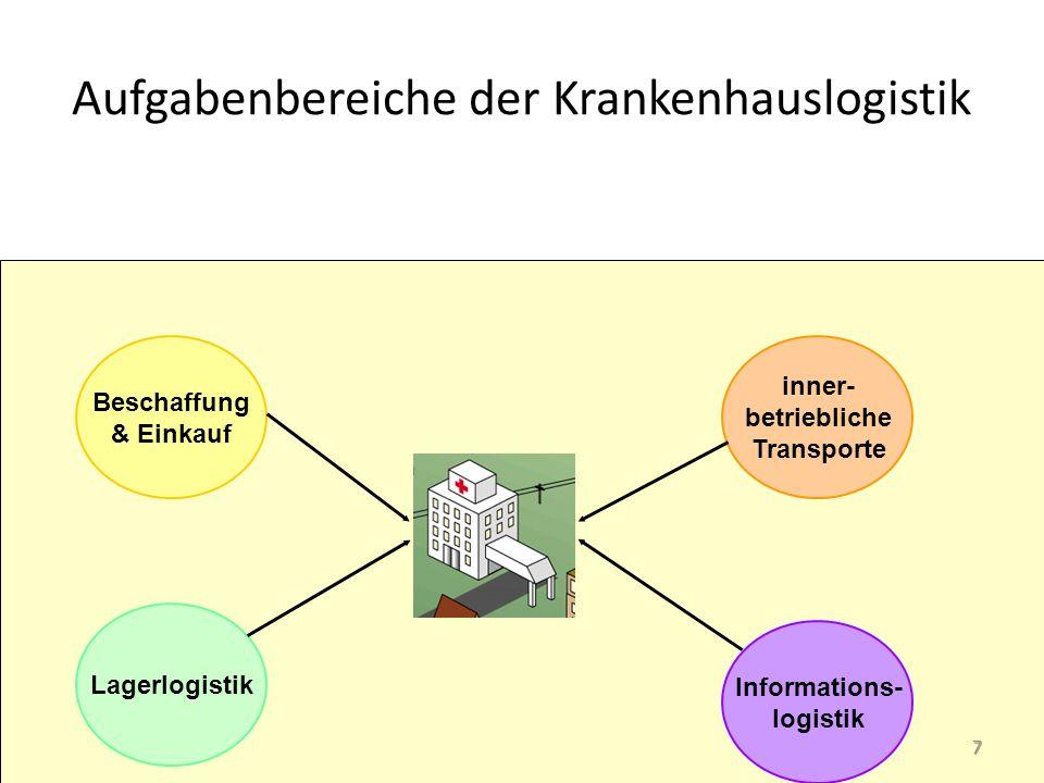 Aufgabenbereiche der Krankenhauslogistik