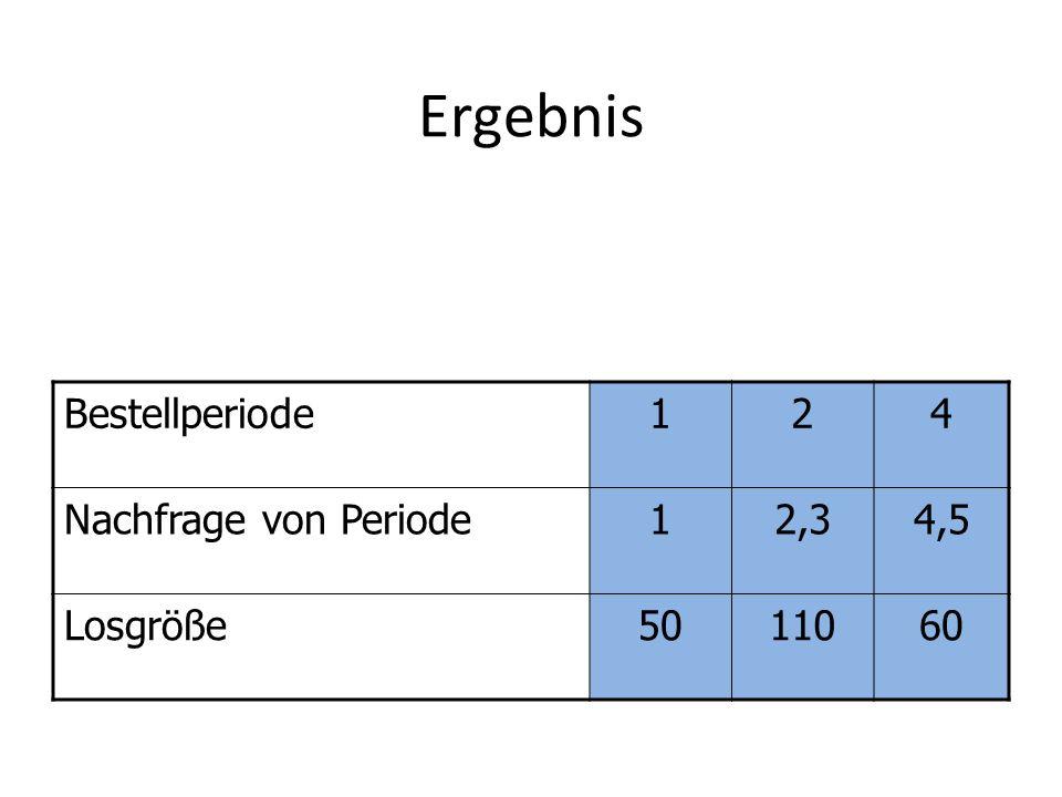 Ergebnis Bestellperiode 1 2 4 Nachfrage von Periode 2,3 4,5 Losgröße