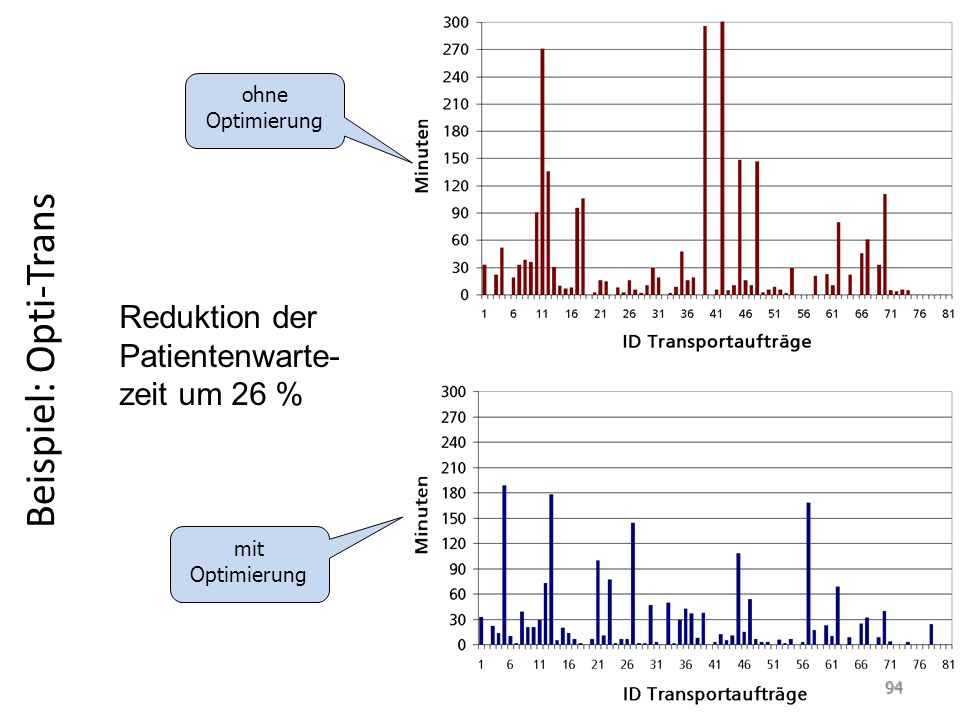Beispiel: Opti-Trans Reduktion der Patientenwarte-zeit um 26 %