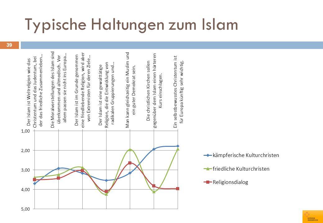 Typische Haltungen zum Islam