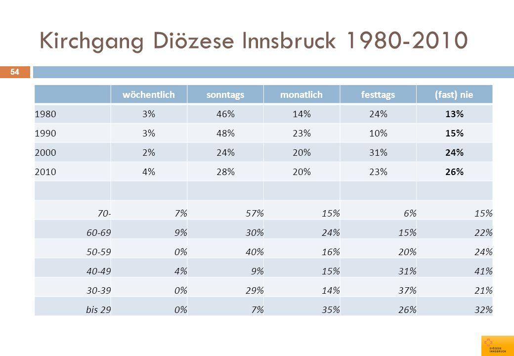 Kirchgang Diözese Innsbruck 1980-2010