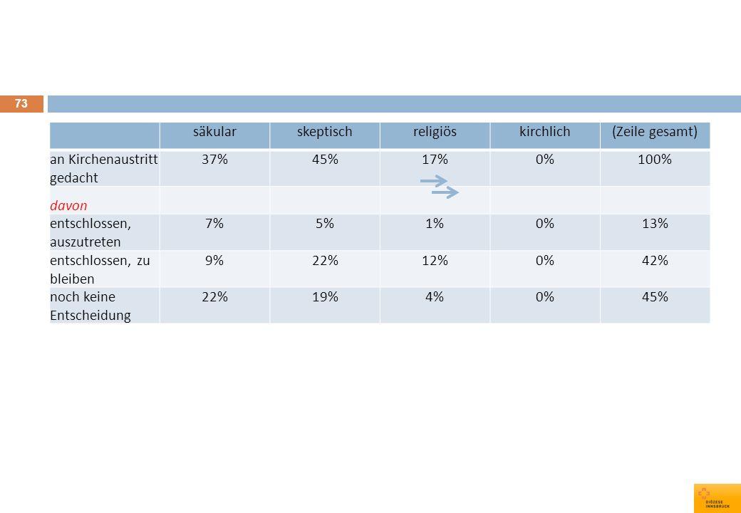 säkularskeptisch. religiös. kirchlich. (Zeile gesamt) an Kirchenaustritt gedacht. 37% 45% 17% 0% 100%