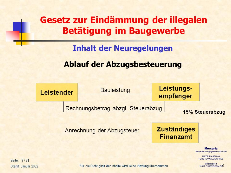 Inhalt der Neuregelungen Ablauf der Abzugsbesteuerung