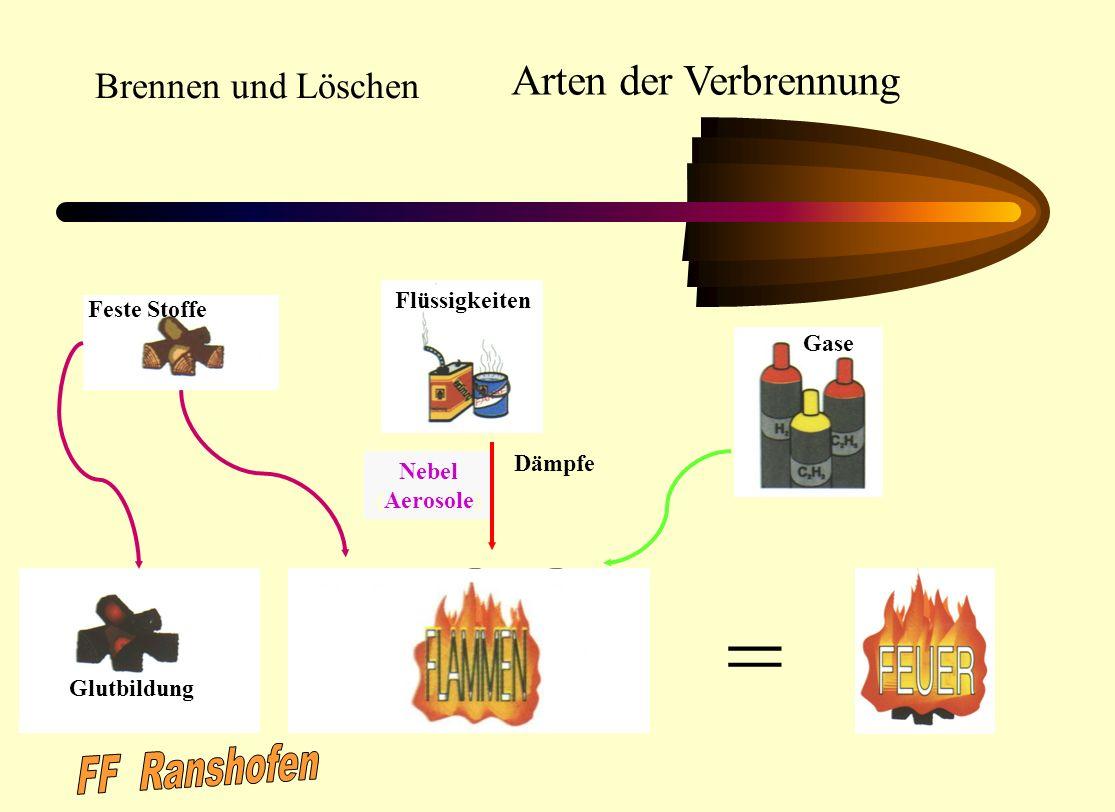 = FF Ranshofen Arten der Verbrennung Brennen und Löschen Flüssigkeiten