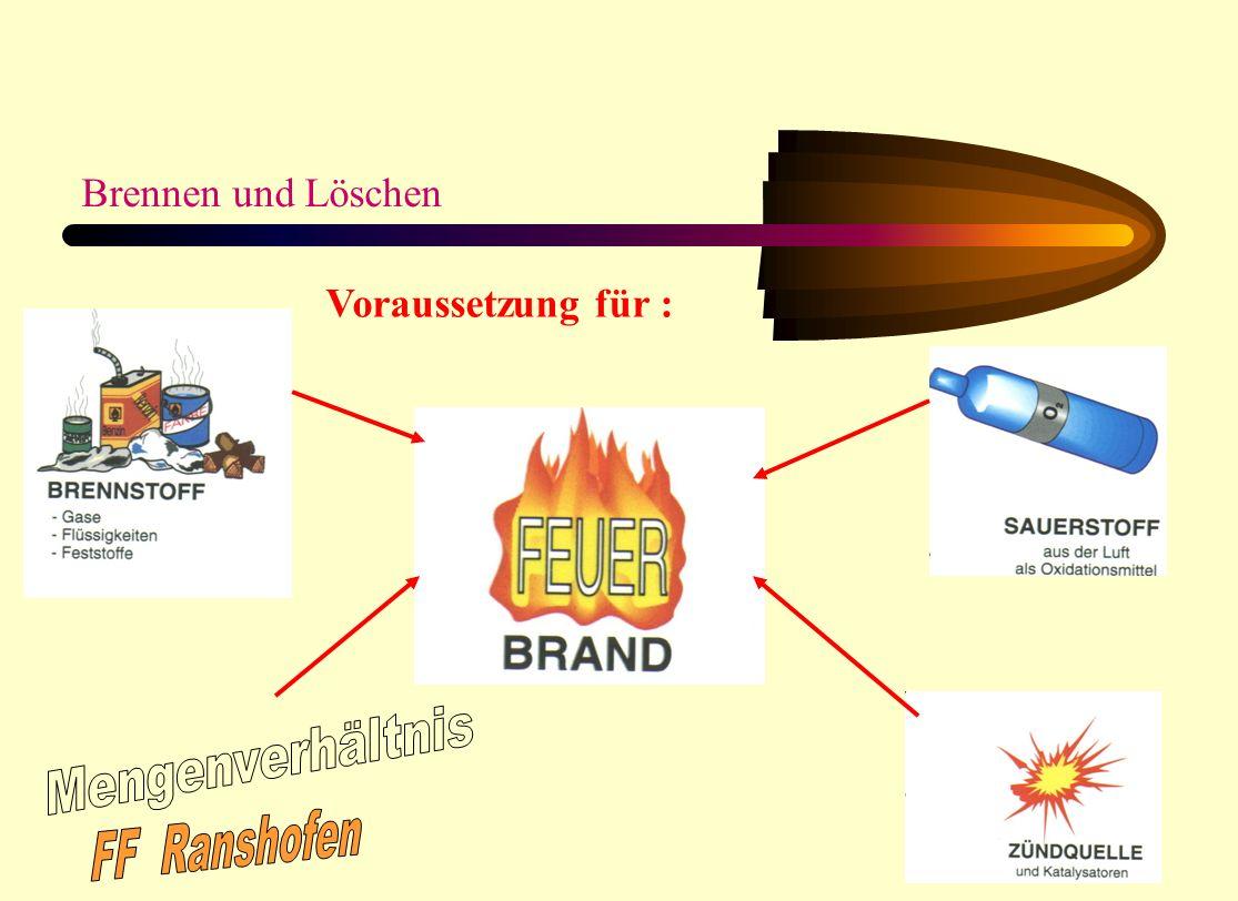 Brennen und Löschen Voraussetzung für : Mengenverhältnis FF Ranshofen