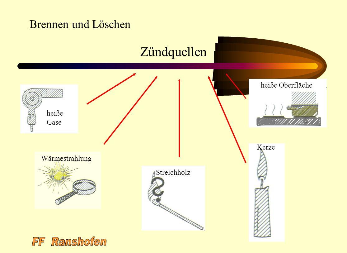 FF Ranshofen Zündquellen Brennen und Löschen heiße Oberfläche