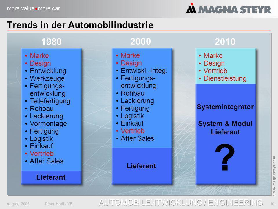 Trends in der Automobilindustrie