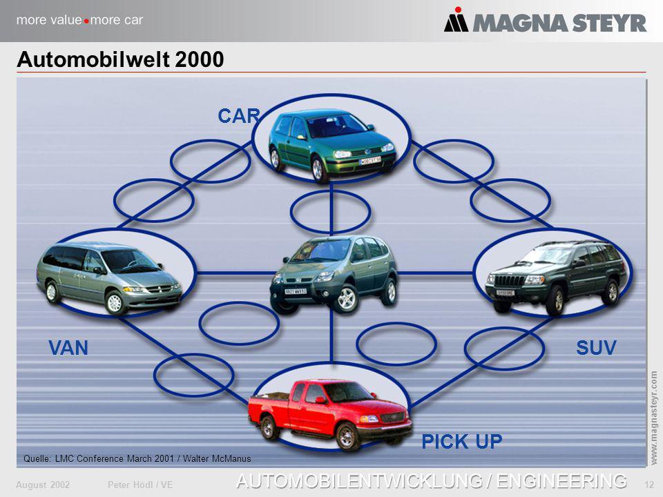 Automobilwelt 2000 CAR VAN SUV PICK UP