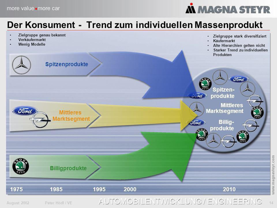 Der Konsument - Trend zum individuellen Massenprodukt